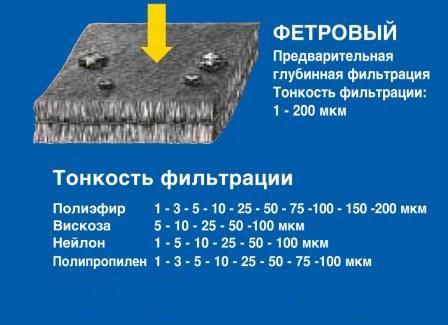 фетрові рукавні фільтри