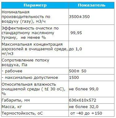 Технические характеристики аэрозольного фильтра ФАСТ-3500-М