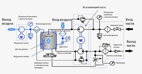 Принцип работы мобильной станции очистки масла