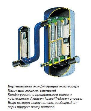 Вертикальная система Коалесцирующие фильтры