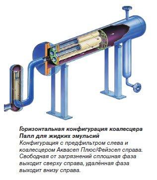 Горизонтальная система Коалесцирующие фильтры