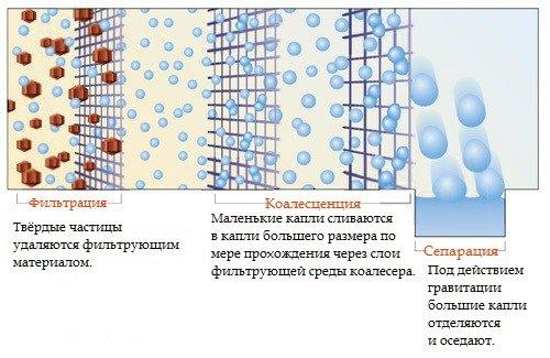 Коалесцентный фильтр принцип работы