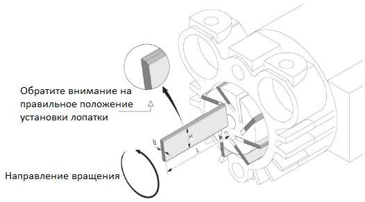 Схема установки графитовых лопаток