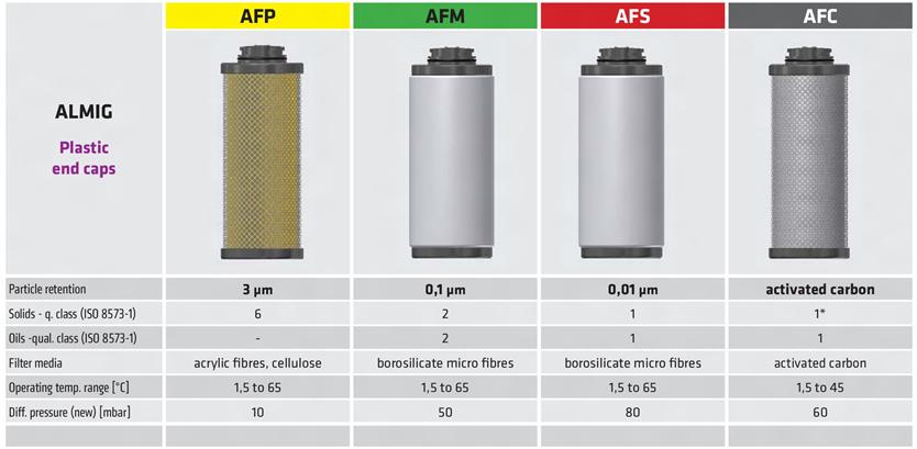 ALMIG элементы к магистральным фильтрам