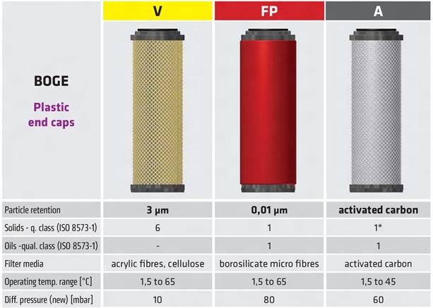 BOGE элементы к магистральным фильтрам