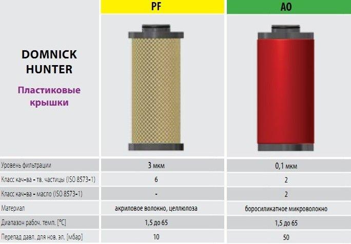 OMEGA AIR с пластиковой крышкой для Domnick Hunter