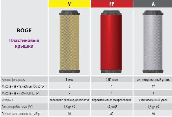 фильтры сжатого воздуха OMEGA AIR для BOGE