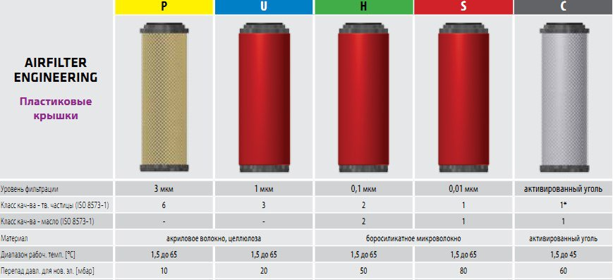 фильтры сжатого воздуха OMEGA AIR для AirFilter (пластиковые крышки)