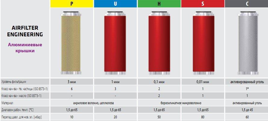 фильтры сжатого воздуха OMEGA AIR для AirFilter (алюминиевые крышки)