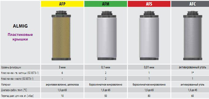 Almig фильтры сжатого воздуха l Аналоги Omega Air