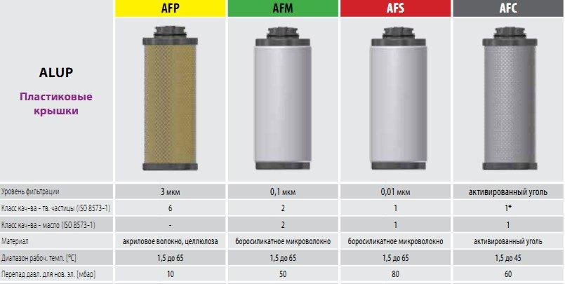 Магистральные фильтры Omega Air для ALUP