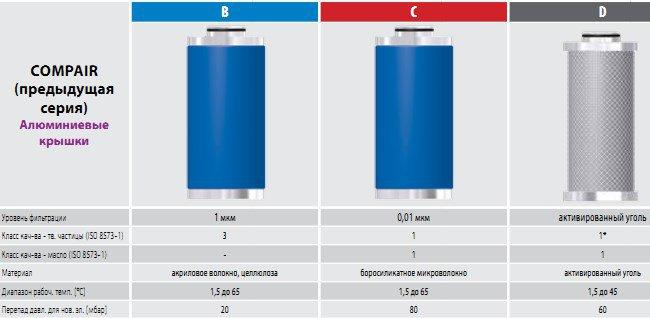 CompAir магистральные фильтры сжатого воздуха