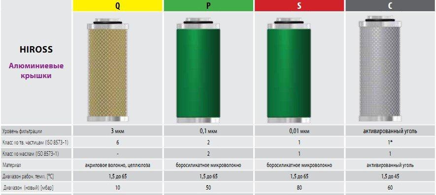 фильтров сжатого воздуха OMEGA AIR для HIROSS
