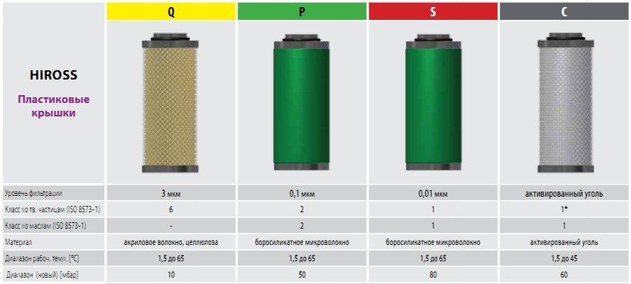 фильтры сжатого воздуха OMEGA AIR для HIROSS