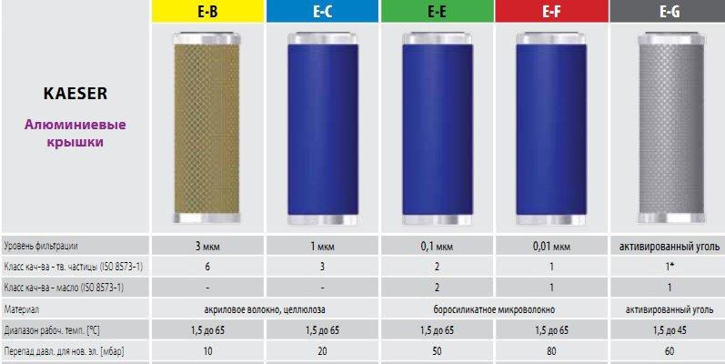 Kaeser фильтры сжатого воздуха l Аналоги Omega Air