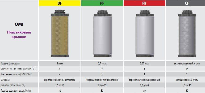 Omega Air фильтров сжатого воздуха для OMI