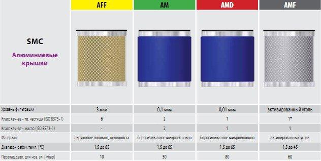 SMC фильтры сжатого воздуха l Аналоги от Omega Air