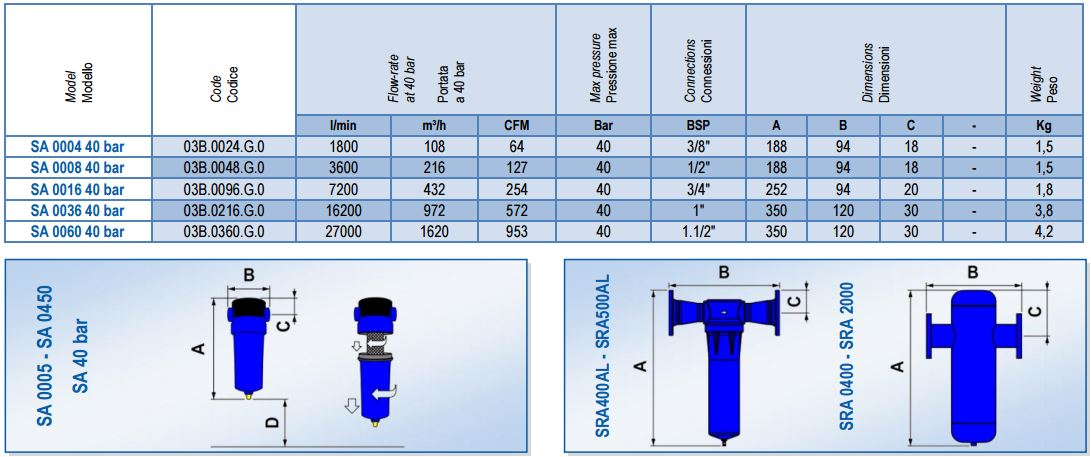 Циклонные сепараторы OMI (ОМИ)