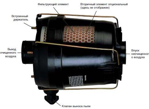 Корпус воздушного фильтра Inline Piclon