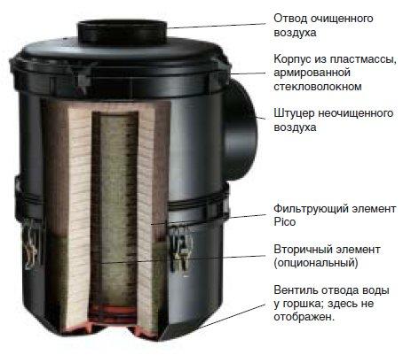 industrial air filter housing nlg l mann hummel. Black Bedroom Furniture Sets. Home Design Ideas