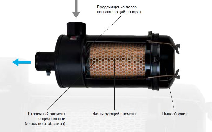 Схема корпуса воздушного фильтра Пиклон